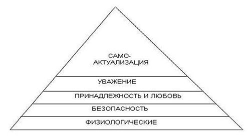 Иерархия потребностей, по А. Маслоу